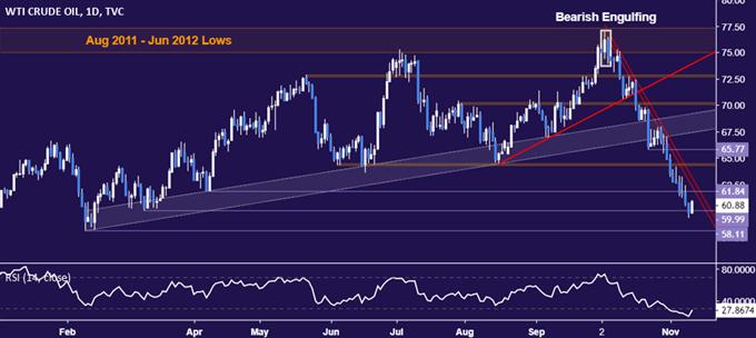 美元走強打壓金價,OPEC雖助攻油價漲勢料有限