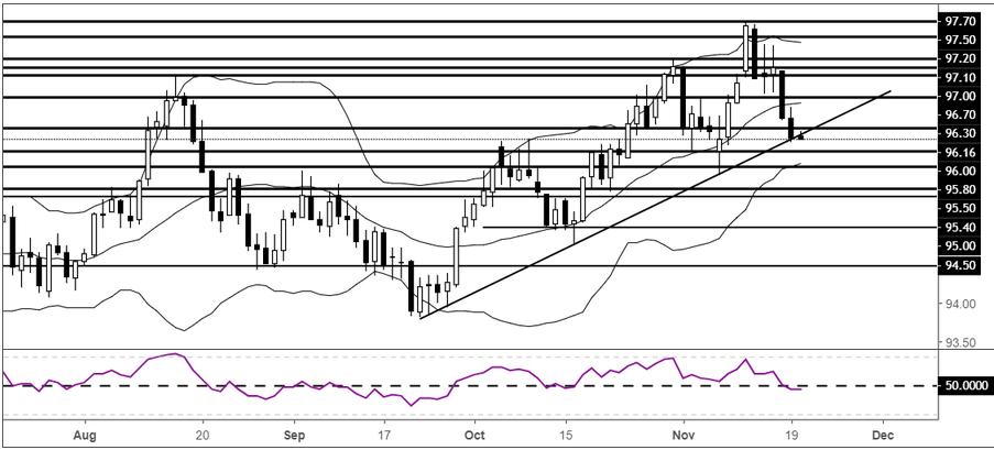 黃金:站穩1220短線前景看漲,但要當心美元反彈