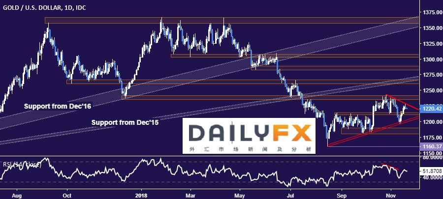 黃金、原油價格分析:黃金價格測試阻力