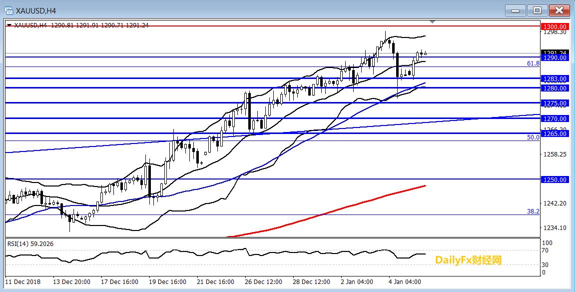 黃金:美指正跌向上周低點,黃金恢復上行或指向1300