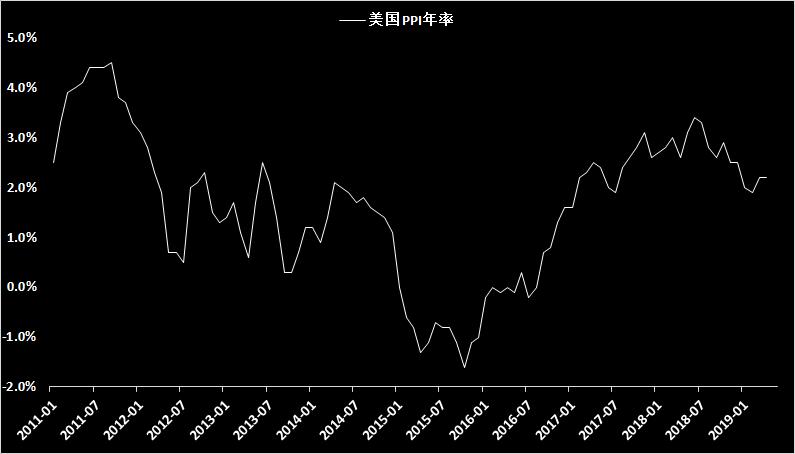 黃金:美元反彈乏力但黃金回調明顯,持穩1320或將迎來反彈修正