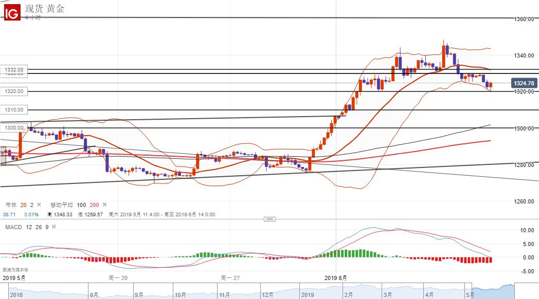 黄金:美元反弹乏力但黄金回调明显,持稳1320或将迎来反弹修正