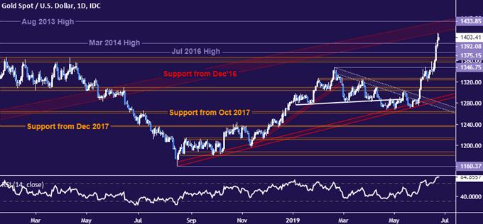 G20峰会前,黄金价格可能难以延续涨势