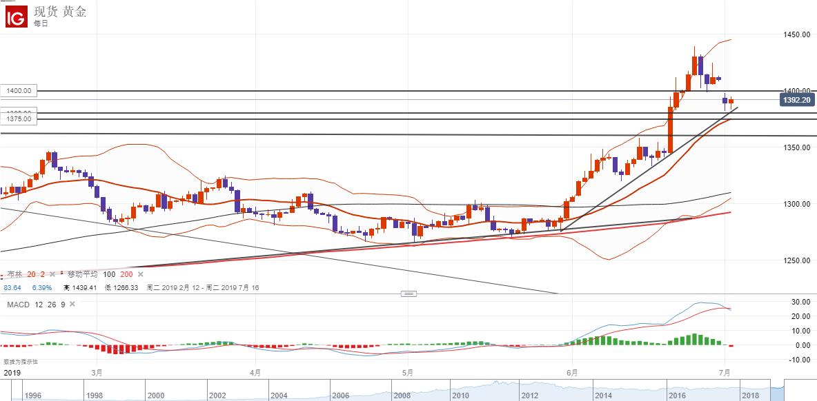 黄金:美元指数收复趋势线前景转强,黄金顶住压力持稳1380