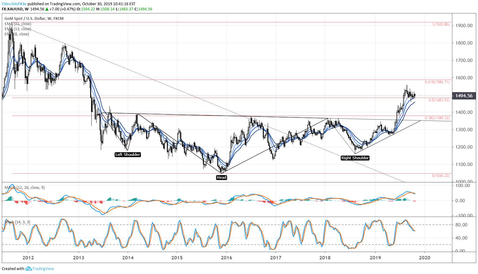 黄金价格走势分析:金价重返看涨旗形内部,假突破后如何研判?