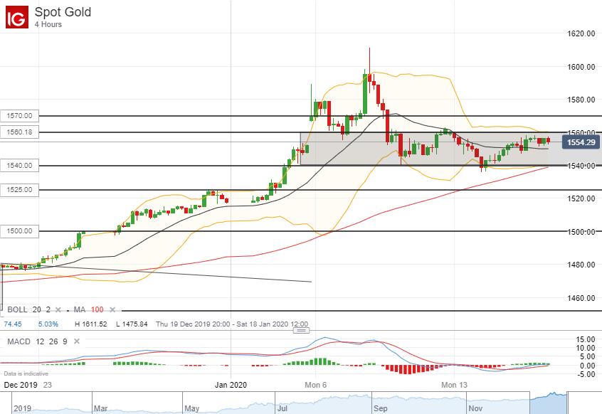 【黄金】美元走弱会助金价上破潜在波动区间吗?