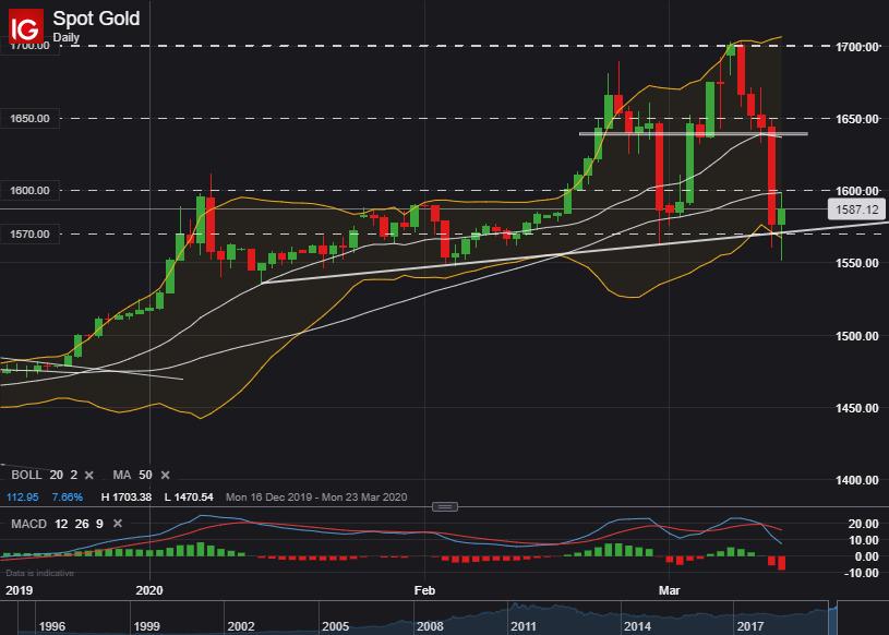 【黄金】美元继续反弹走强,但金价持稳1570,是时候抄底了吗?