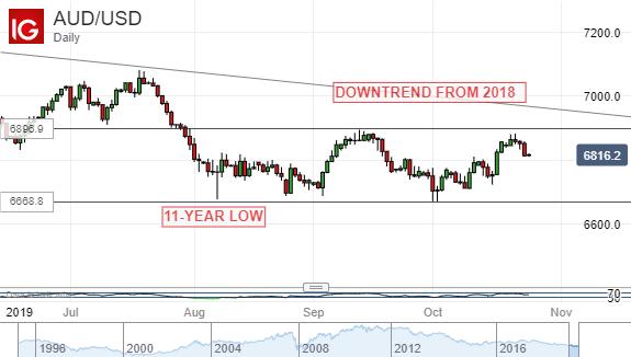 美联储利率决议或支撑澳元上涨,关注三季度CPI是否会锦上添花