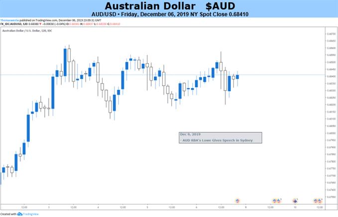澳元汇率走势分析:本周聚焦美联储、英国大选、贸易局势,澳元处於风暴中心