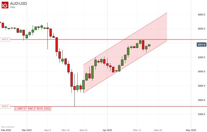 澳元走势展望∶市场或过度乐观,多重利空来袭,看跌澳元