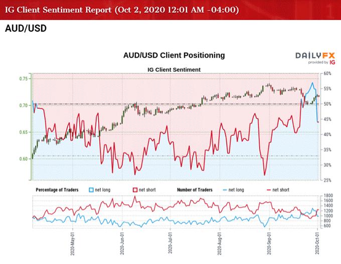 澳元/美元走勢預測∶降息預期的壓力下,澳元反彈勢頭或將受阻