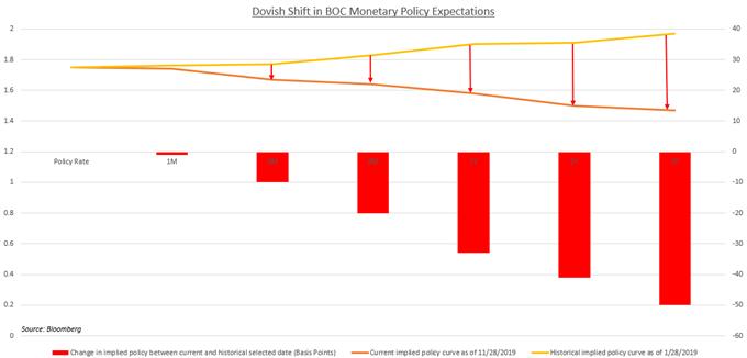 加央行利率决议、就业数据等因素叠加,加元本周前景看跌
