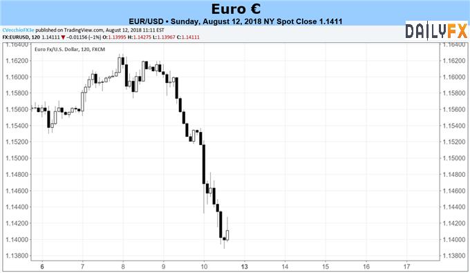 欧元本周前瞻:土耳其里拉一跌再跌,欧元/美元下行之路漫漫