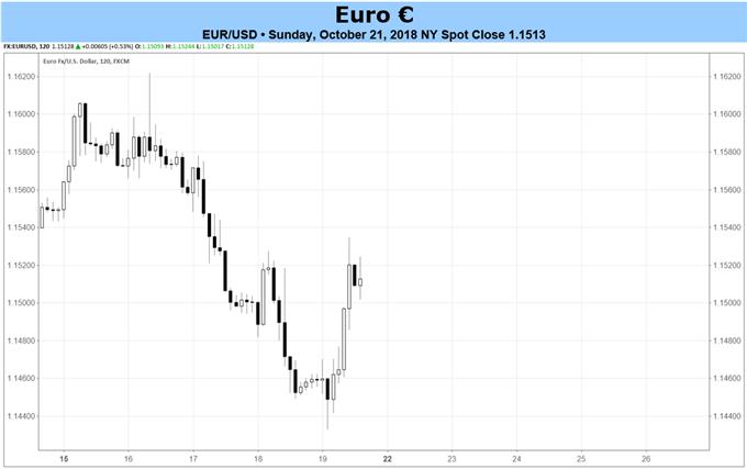 欧元周线预测:聚焦欧央行会议和10月PMI初值