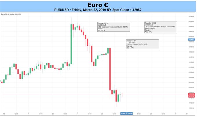 欧元本周走势关注欧央行官员讲话和英国脱欧进展