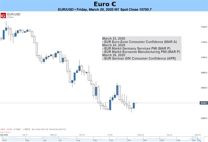 本周歐元預測:歐元/美元前景仍然看跌