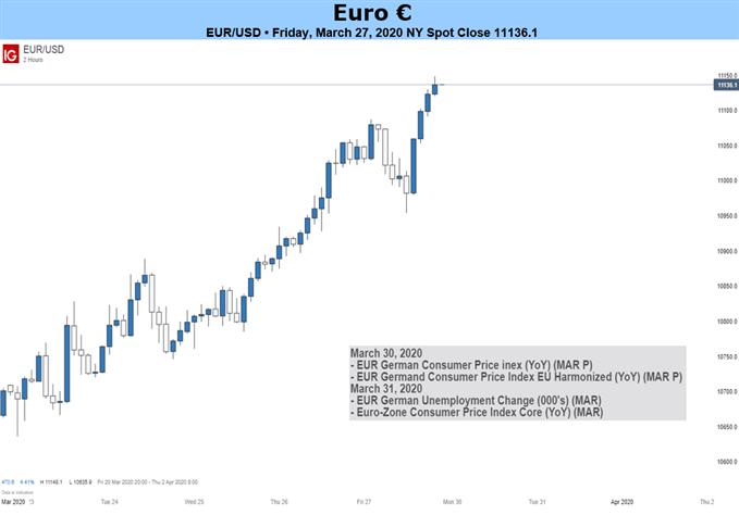 歐元走勢預測∶歐元表現出眾,歐元/美元、歐元/日元、歐元/瑞郎有望續漲!