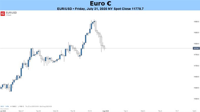 欧元展望:欧元/美元在6周上涨後前景仍然光明
