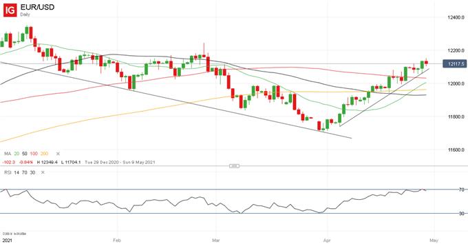 欧元走势预测:看涨!欧元/美元初步上行目标关注1.22一线