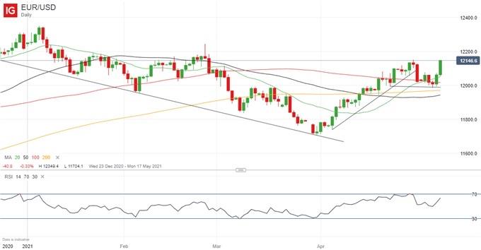 歐元周度展望:歐元/美元價格前景仍然樂觀,歐元有望上漲至1.22