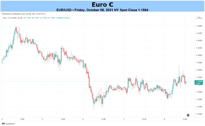 EUR/USD欧元/美元基本面展望:欧元多头的动机是什么?