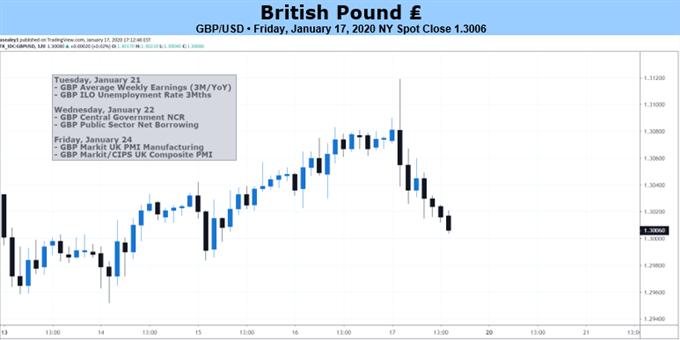 本周英鎊展望∶卡尼卸任、PMI報告將刺激英國央行降息概率達71%,英鎊或下跌