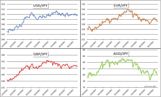 日元周度展望∶避险资金流动或将增加日元强势,风险事件关注日央行会议和通胀数据