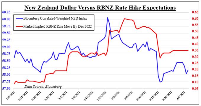 """纽元走势预测:涨势不如股市强劲,新西兰央行或是""""罪魁祸首"""""""