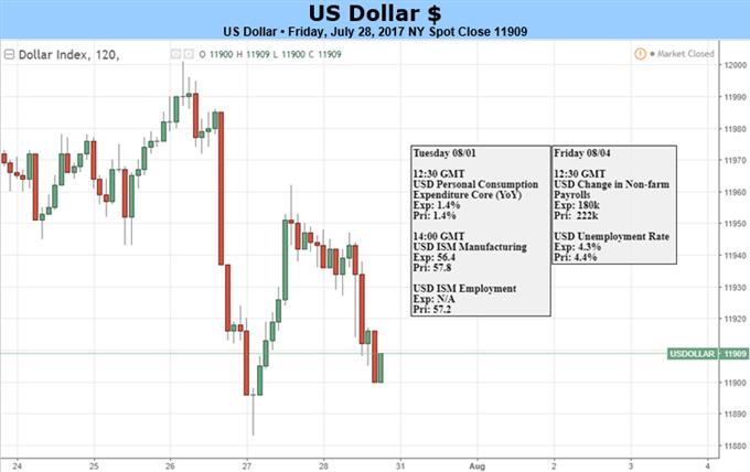 美元陷於低位,本周关注PCE和非农报告