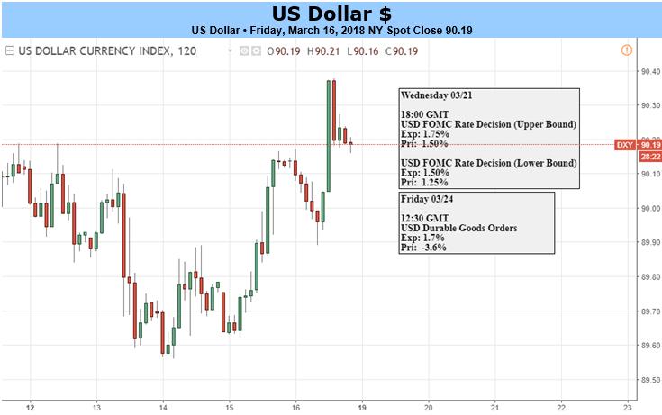 美聯儲決議前美元發起進攻,本周漲勢或暢通無阻?