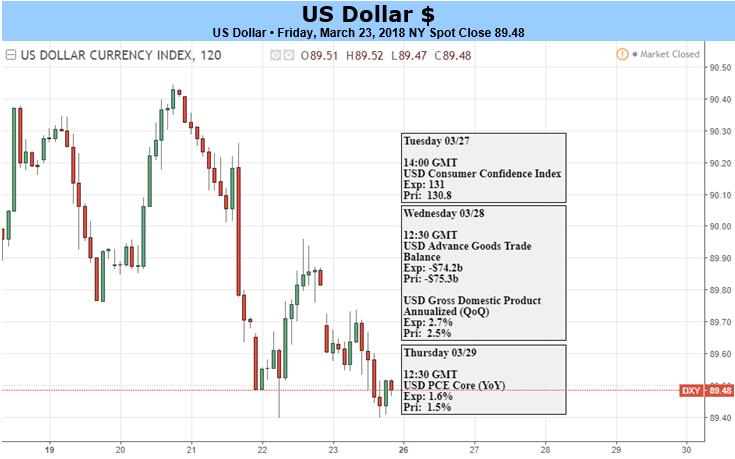 美元本周前景取決於市場動盪的嚴重程度