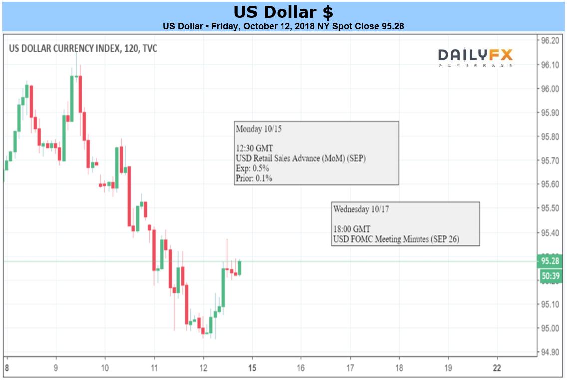 美聯儲9月會議紀要或重燃美元多頭激情