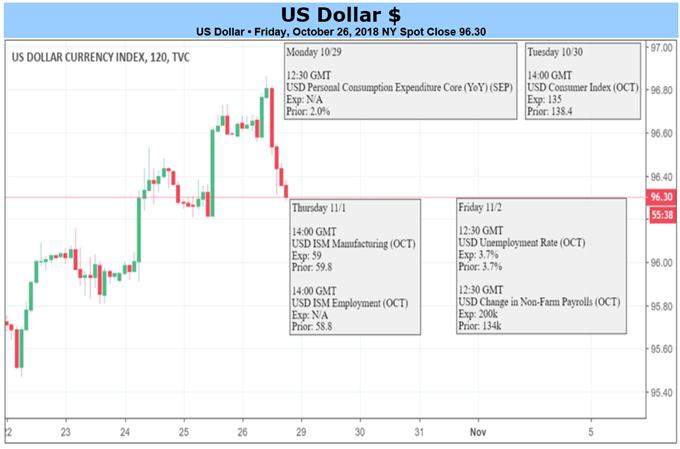 全球市場暴跌之際,美元或受益流動性繼續走高