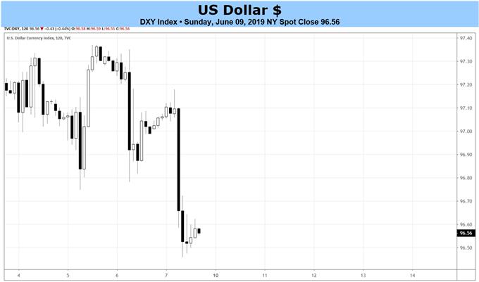 美联储降息押注继续上升打压美元,本周关注5月CPI和恐怖数据