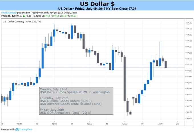 若本周IMF报告和美国数据刺激避险需求,美元有望上涨