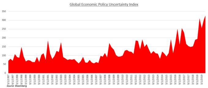 全球不確定性依然瀰漫,流動性需求將支撐美元進一步上漲