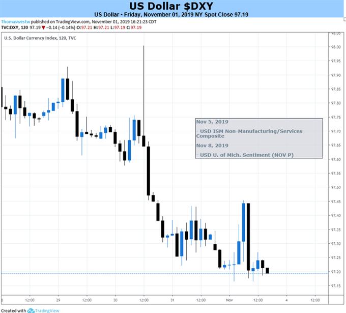 美元本周展望:特朗普不满美联储降息太慢,继续关注贸易局势动向