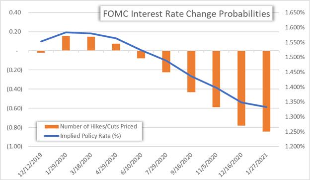 【美元】美联储和贸易新闻或给美元带来逆风因素,美元本周前景看跌