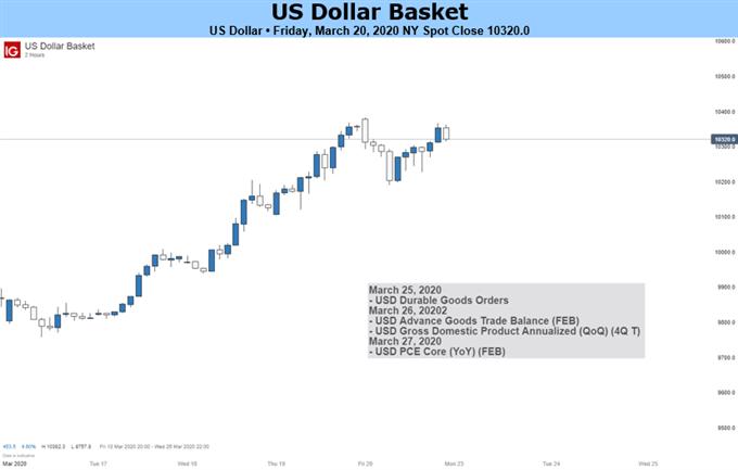 美元展望∶疫情進一步擴散下,市場流動性緊缺美元料將進一步上漲
