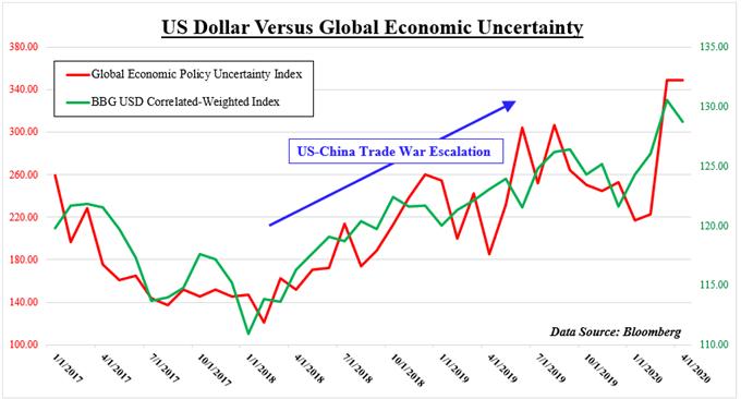 贸易局势升级令经济复苏押注更加复杂,美元看涨
