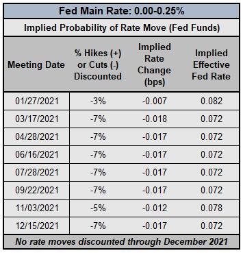 美元走勢周展望:周線收跌後關注美聯儲1月利率決議、美國數據
