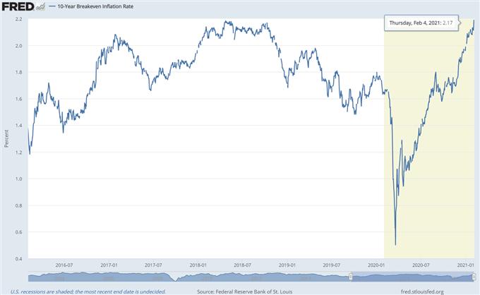 美元走势周展望:不断上升的通胀料将支撑美元兑其他货币