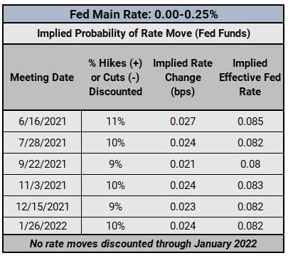 美元周度基本面展望∶通脹擔憂揮之不去、美元仍面臨下行風險,關注美國5月非農報告