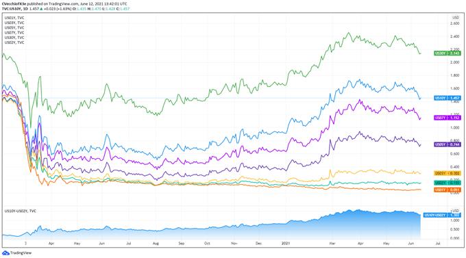 美元周度基本面展望:美聯儲即將帶著Taper縮表要來了!一文深入了解
