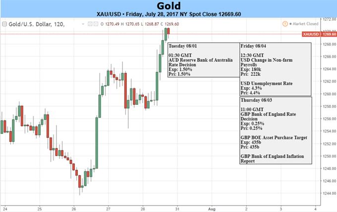 黄金价格适逢阻力,临近月末关注修正风险