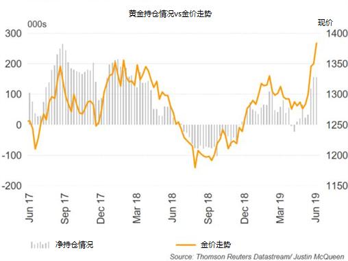 黄金本周展望 ∶或继续上涨,但仍存在回调风险