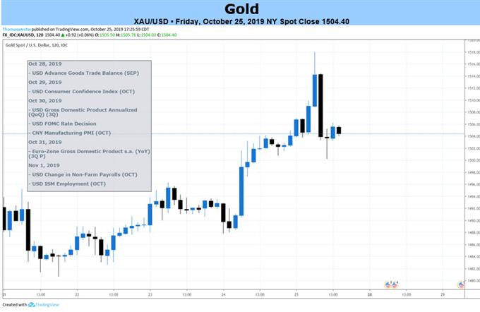 黄金本周有望看涨,关注本周美联储10月决议&前瞻指引