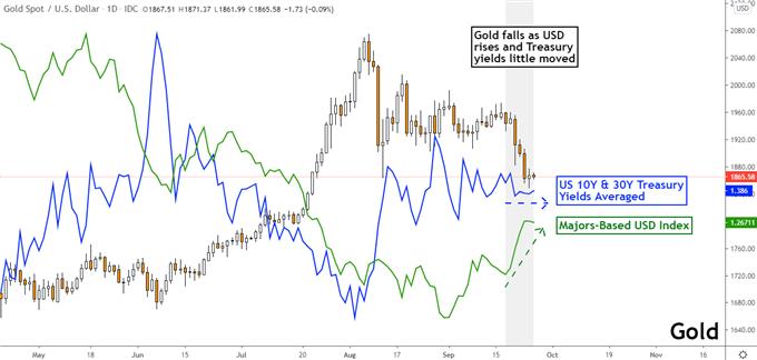 黃金價格本周預測∶美元走強壓迫金價下跌,非農周黃金會否繼續跌?