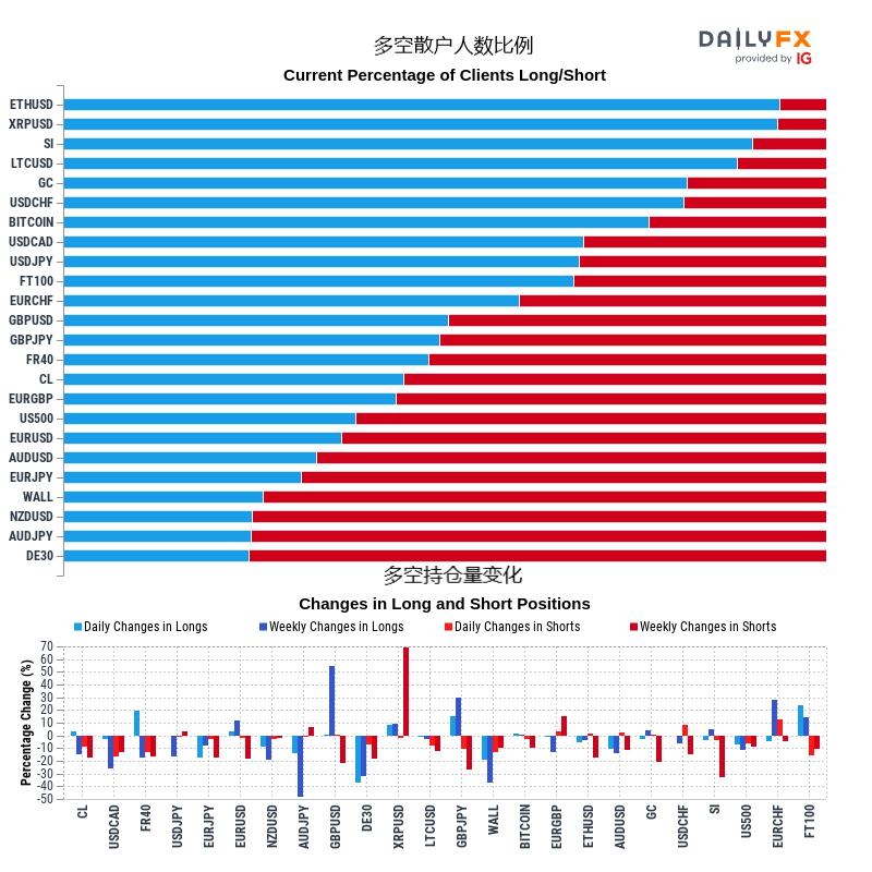 12/25当周IG情绪∶黄金、澳元、纽元、欧元、英镑、日元、瑞郎、标普500指数走势预测