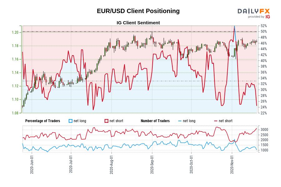 11/20 當周情緒:黃金、美股、澳元、歐元、英鎊、日元、瑞郎走勢預測